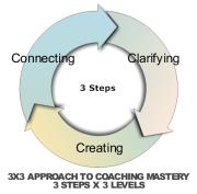 Master Coach Training