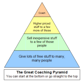 The Great Coaching Pyramid
