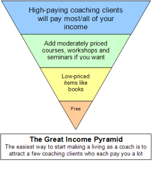 Great income pyramid