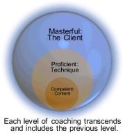 master coaching training