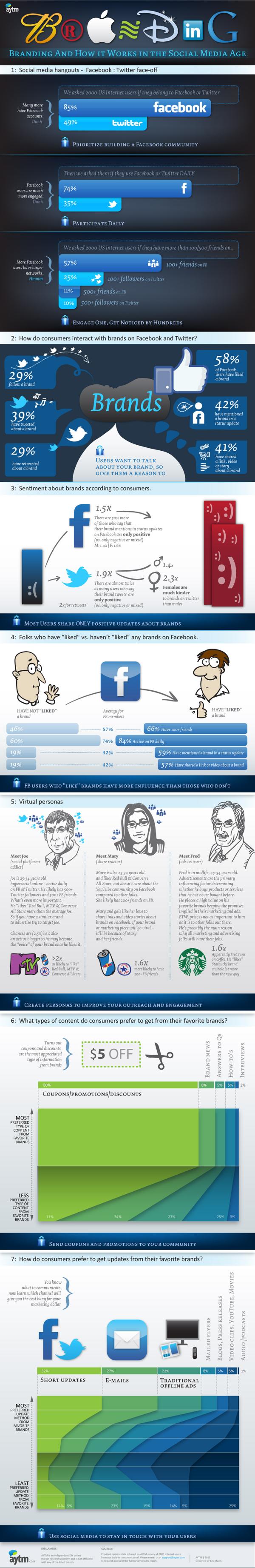 infographic Branding 02 resized 600 resized 600