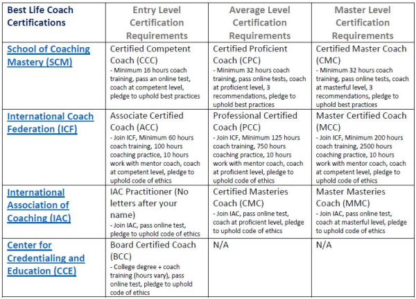 Best Life Coach Certifications Table resized 600