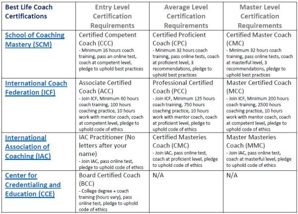 Coaching Blog Certified Life Coach