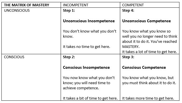 Matrix of Mastery