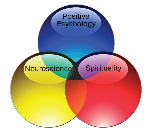 Positive Psychology - Neuroscience - Spirituality Model
